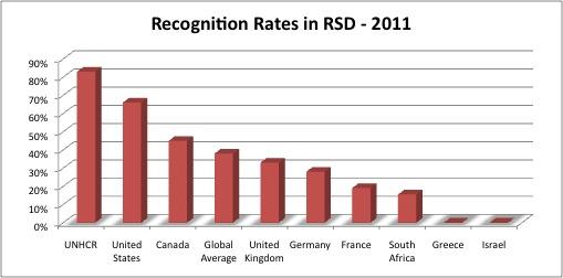 2011 Rec Rates