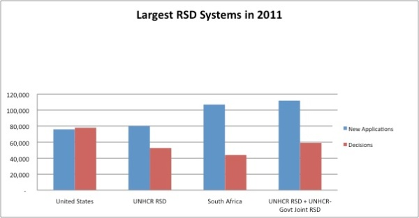 Largest RSD Systems 2011